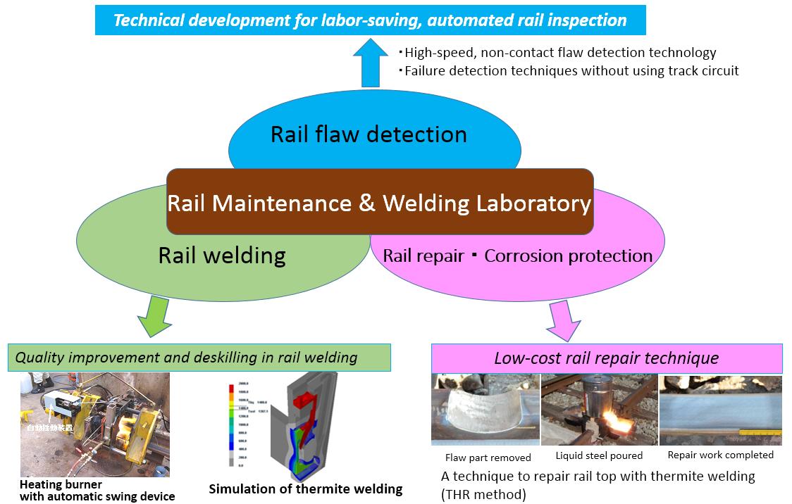 RTRI Launched Rail Maintenance & Welding Laboratory
