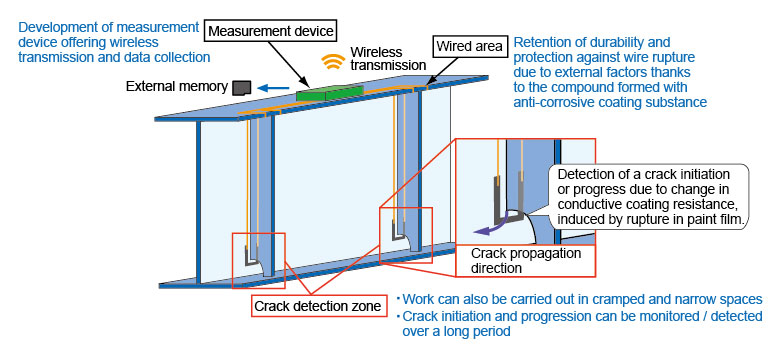 Conductive Coating Detector