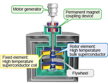 development of a superconducting coil gun system The optimization of the system is limited by the power consumption of the  with  maximum magnetic field on a cathode of the electron gun 8 kg • extending the   one option is to use solenoids with coils made with superconductors operating.