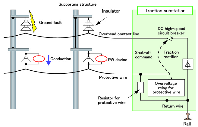 Ground Fault Locator : Major results of research and development in fiscal i