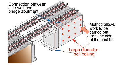 Seismic reinforcement method using large diameter soil nailing