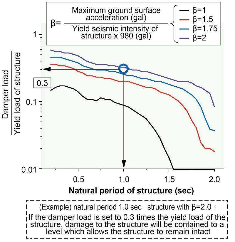 4  Anti-seismic measures using a vibration control damper