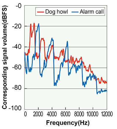 Spectra of alarm call and dog howl used in deterrent sound