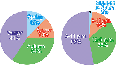 Proportion of events by season (3,070 events) (left) and according to time of day (right)