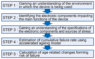 Stages in the life span evaluation