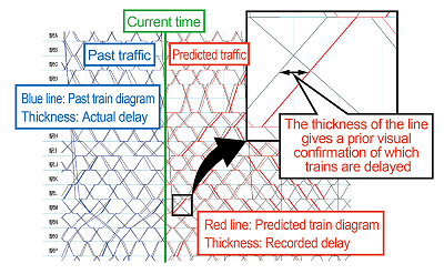 Screen shot of prediction system of train operation (example)