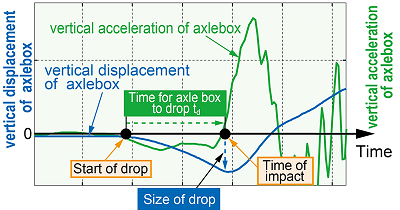 Evaluation of time where axle box drops by means of vertical acceleration