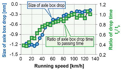 Estimation of size of axle box drop and impact position (60mm flat)