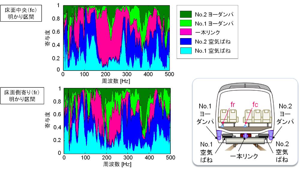鉄道車両の車内騒音に対する伝達経路解析手法