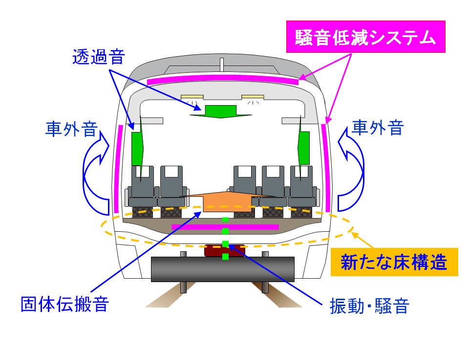 JR 公益財団法人鉄道総合技術研究所新しい車内騒音低減法の研究公益財団法人鉄道総合技術研究所