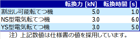 https://www.rtri.or.jp/rd/division/rd47/rd4710/t55io40000000ers-img/rd47100108_04.png