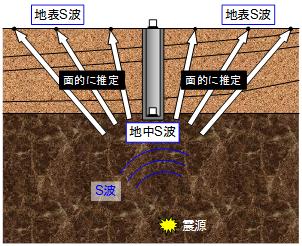 地中地震動を利用した地表地震動の即時予測手法の開発