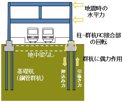 https://www.rtri.or.jp/rd/news/structure/images/201406/0201.jpg