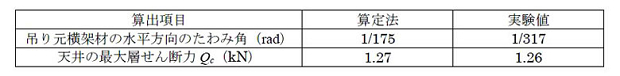 JR 公益財団法人鉄道総合技術研究所施設研究ニュース公益財団法人鉄道総合技術研究所